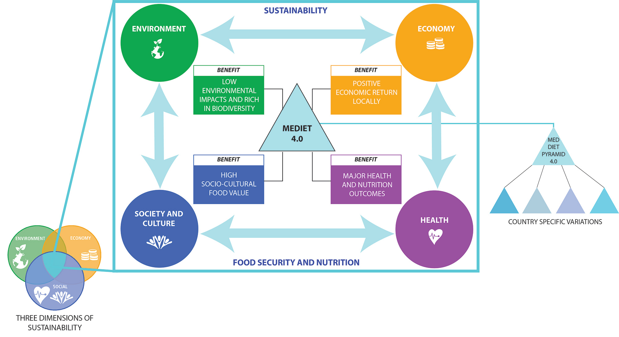 Med Diet 4.0: the IFMeD Mediterranean diet with four sustainable benefits published on Public Health Nutrition Journal by the International Scientific Committee of IFMeD
